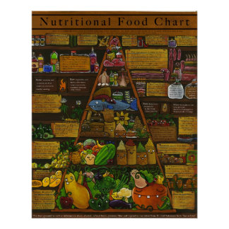Pirámide de alimentación alimenticia póster