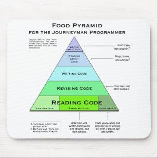 Pirámide de alimentación de los programadores tapetes de raton
