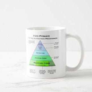 Pirámide de alimentación de los programadores taza