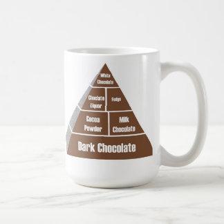 Pirámide de alimentación del chocolate taza de café