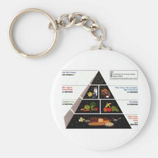 Pirámide de alimentación llavero redondo tipo pin