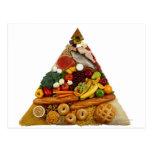 Pirámide de alimentación postal