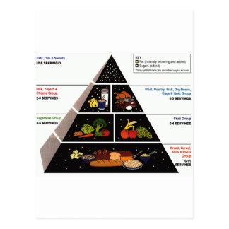 Pirámide de alimentación postales