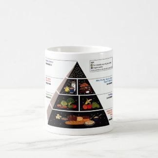 Pirámide de alimentación tazas