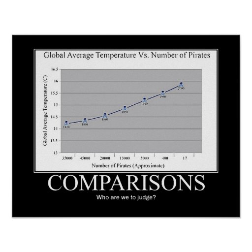 Piratas contra el calentamiento del planeta poster