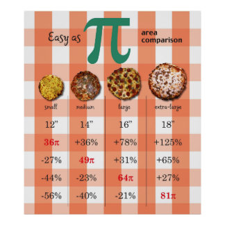 Pizza Pi Comparison Math Chart 3.16