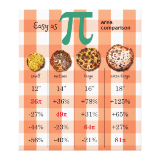 Pizza Pi Comparison Math Chart 3.16 Canvas Print