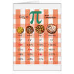 Pizza Pi Comparison Math Chart 3.16 Greeting Card