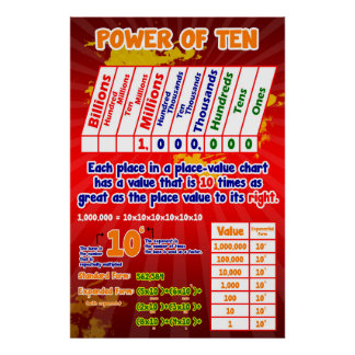 Place Value Power of Ten = Poster/Anchor Chart Poster