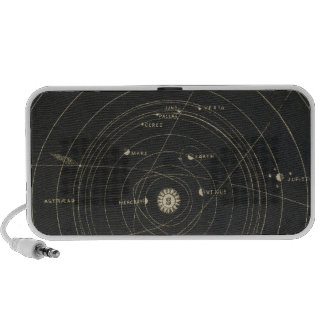 Planetario, Sistema Solar Mini Altavoz