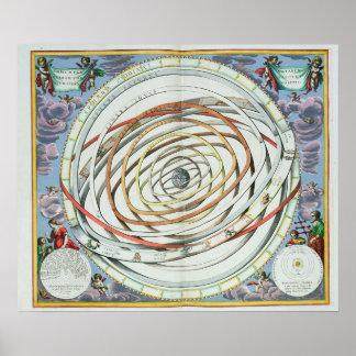 Planetary orbits poster