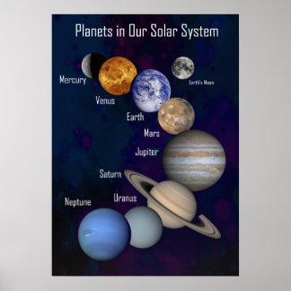 Planetas en nuestra Sistema Solar Posters