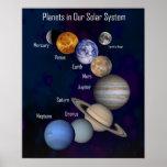Planetas enormes en nuestra Sistema Solar, etiquet