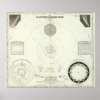 Planetensystem der Sonne Poster