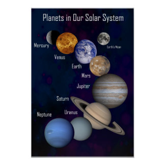 Planets in Our Solar System, Labeled Poster