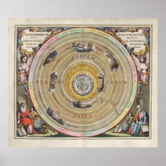 Planisferio de Ptolomeo del mapa del vintage - órb Poster