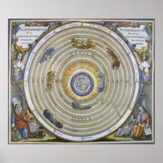 Planisferio Ptolemaic celestial de la astronomía Póster