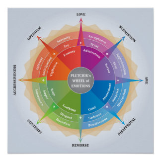 Plutchiks Wheel of Emotions - Psychology Diagram Poster
