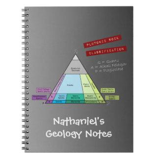 Plutonic Rock QAP Diagram Notebook