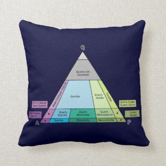 Plutonic Rock QAP Diagram Throw Pillow