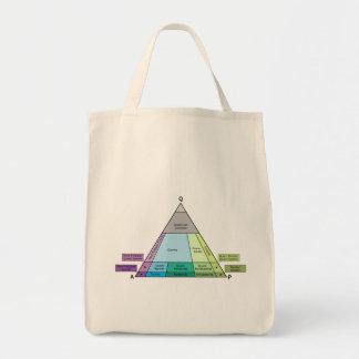 Plutonic Rock QAP Diagram Tote Bag