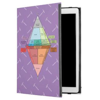 """Plutonic Rock QAPF Diagram iPad Pro 12.9"""" Case"""
