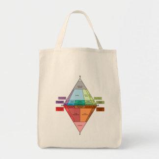 Plutonic Rock QAPF Diagram Tote Bag