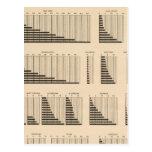 Población 18 cada estado tarjetas postales