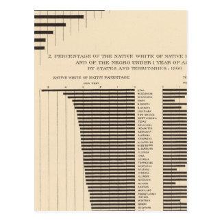 Población de 53 negros por blanco nativo de los tarjetas postales