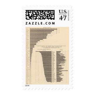 Población de 53 negros por blanco nativo de los timbre postal