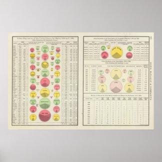 Población urbana de los E.E.U.U., 1790-1890 Póster
