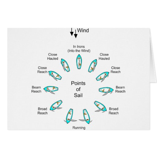 Points of Sail Cards