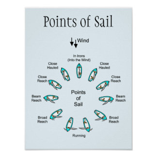 Points of Sail Poster