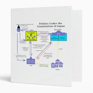 Política bajo constitución del diagrama de Japón