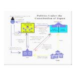 Política bajo constitución del diagrama de Japón Lona Estirada Galerías