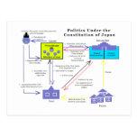Política bajo constitución del diagrama de Japón Tarjetas Postales