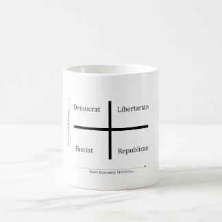 Political Freedoms Coffee Mug