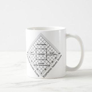 Political Ideology Nolan Chart Coffee Mug
