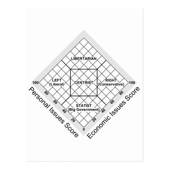 Political Ideology Nolan Chart Postcard
