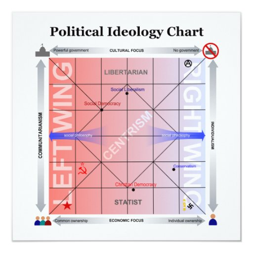 Political Nolan Chart with Additional Information Card