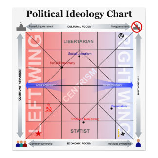 Political Nolan Chart with Additional Information Photo Print