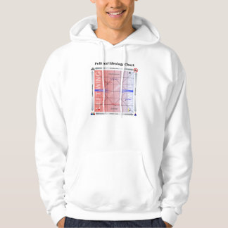 Political Nolan Chart with Additional Information Sweatshirt