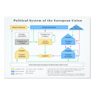 Political System of the European Union Diagram 5x7 Paper Invitation Card
