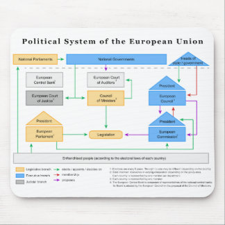 Political System of the European Union Diagram Mouse Pad