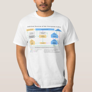 Political System of the European Union Diagram Shirt