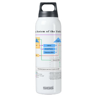 Political System of the United States Diagram 16 Oz Insulated SIGG Thermos Water Bottle
