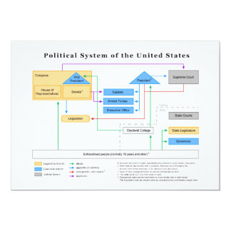 Political System of the United States Diagram 5x7 Paper Invitation Card