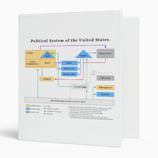 Political System of the United States Diagram Binder