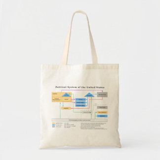 Political System of the United States Diagram Budget Tote Bag