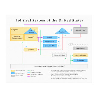 Political System of the United States Diagram Canvas Print